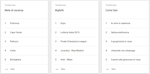Tendencias de búsqueda en Italia 2