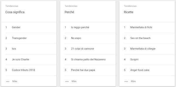 Tendencias de búsqueda en Italia 3
