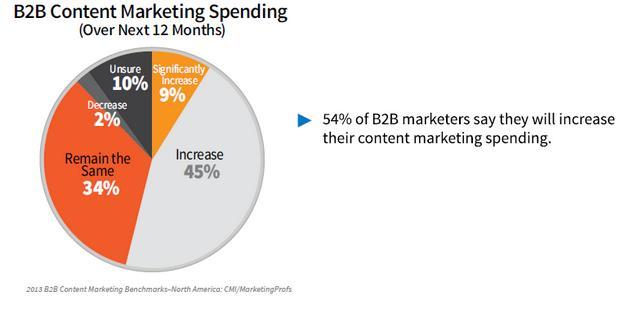 2013 B2B Content Marketing Spending