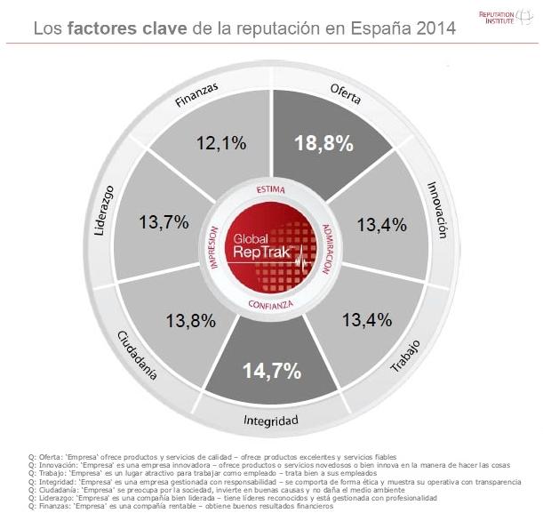Factores clave de la reputación en España