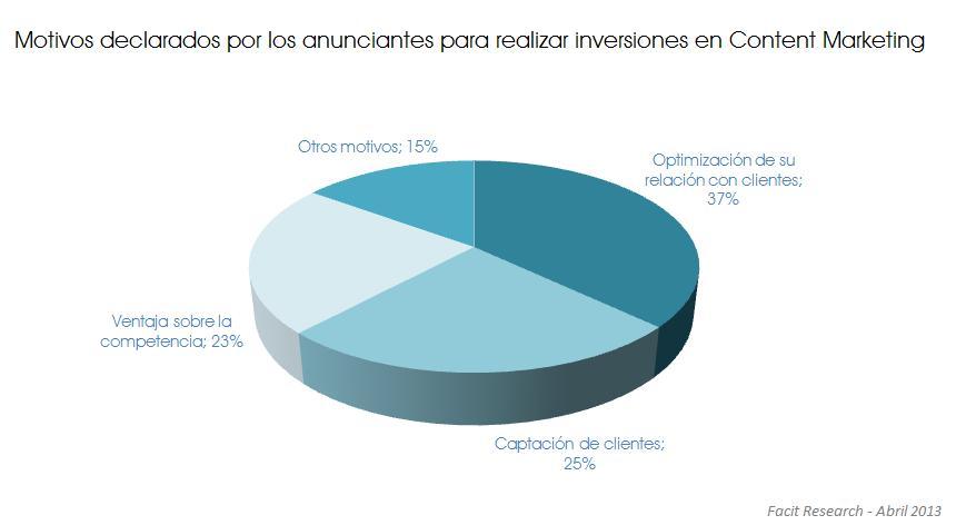 Motivos de los anunciantes para realizar inversiones en Content Marketing 2013