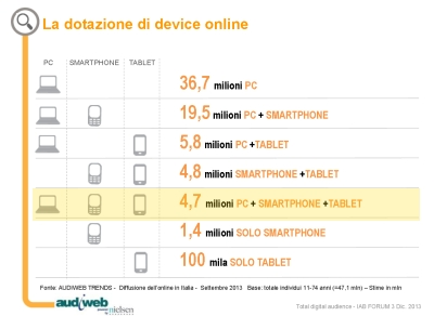 Multidevice Italia 2013