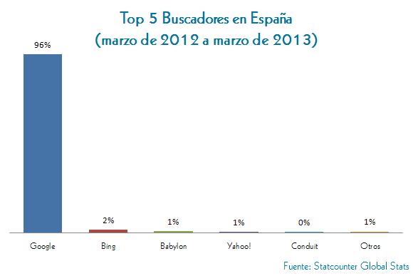 Top 5 BUscadores en España